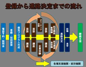 支援の流れの図