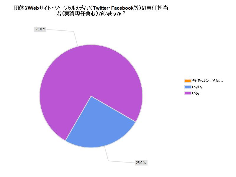 Q3:団体のWebサイト・ソーシャルメディア(Twitter・Facebook等)の専任担当者(実質専任含む)がいますか?