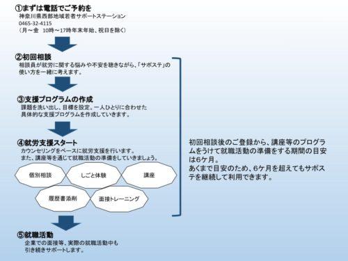 サポステのフローを示した図